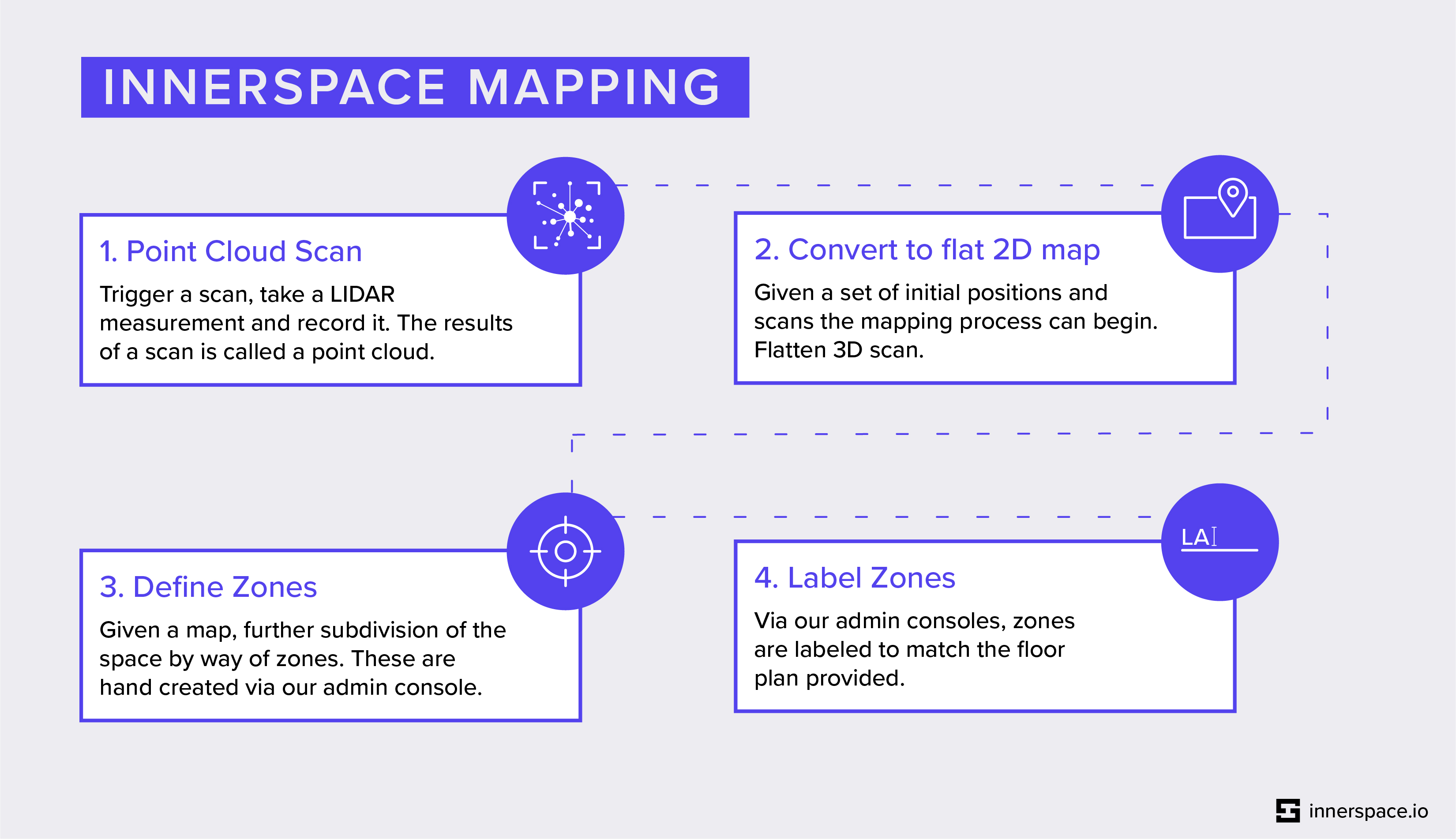 InnerSpace-MappingInfographic_June2019