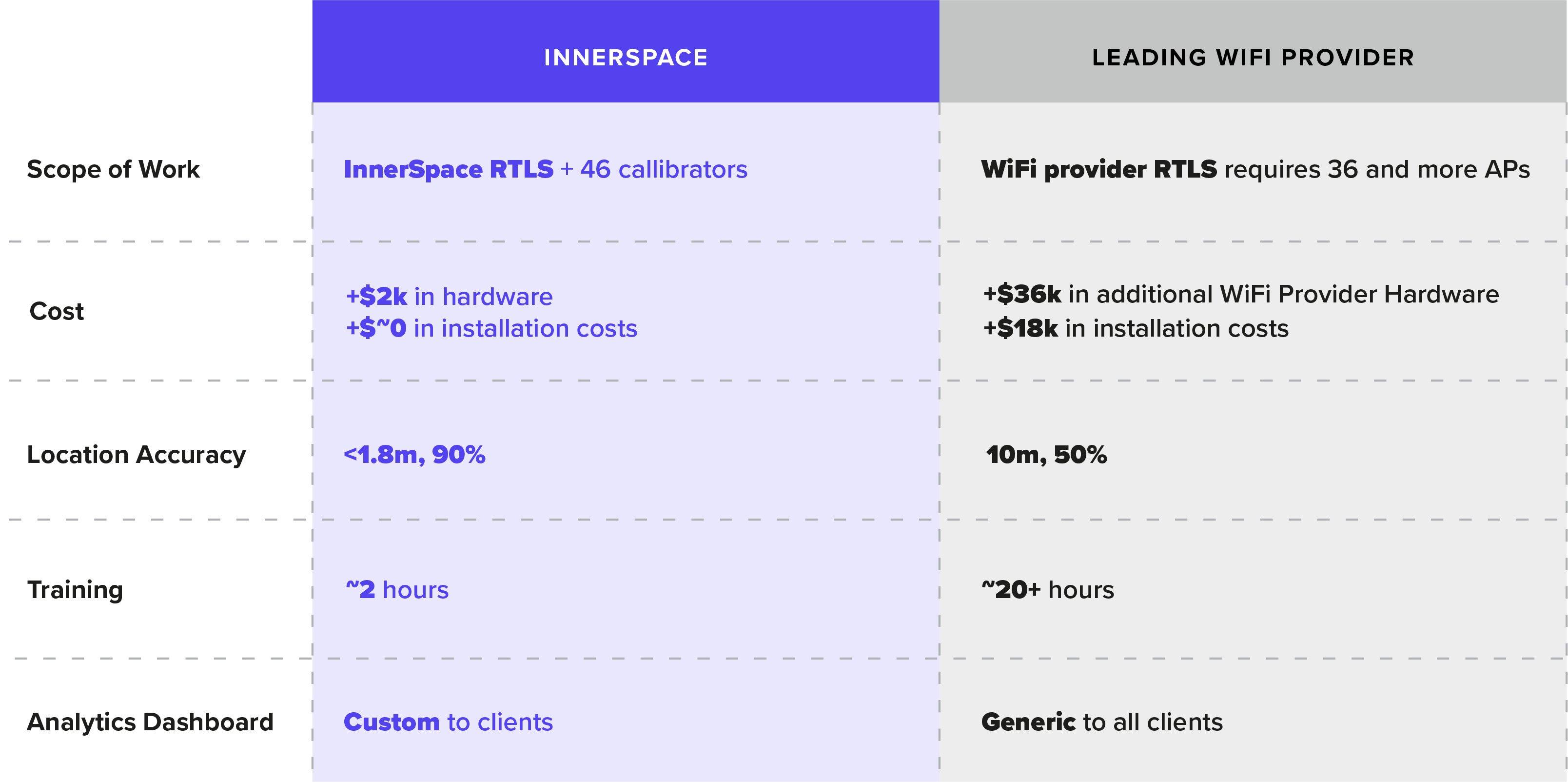 InnerSpace vs Cisco