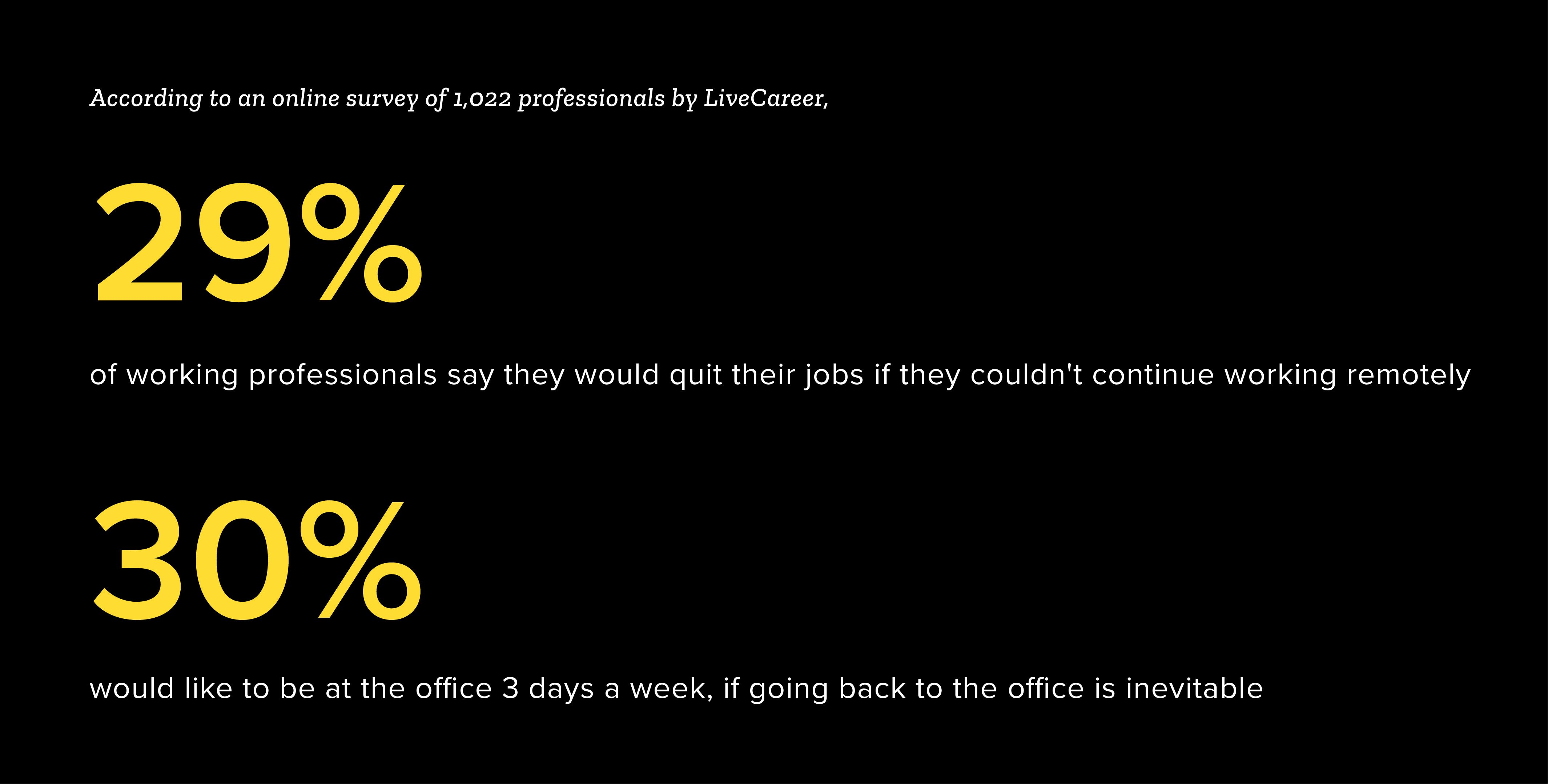According to an online survey of 1,022 professionals by LiveCareer, 29% of working professionals say they would quit their jobs if they couldn't continue working remotely. 30% would like to be at the office 3 days a week, if going back to the office is inevitable.