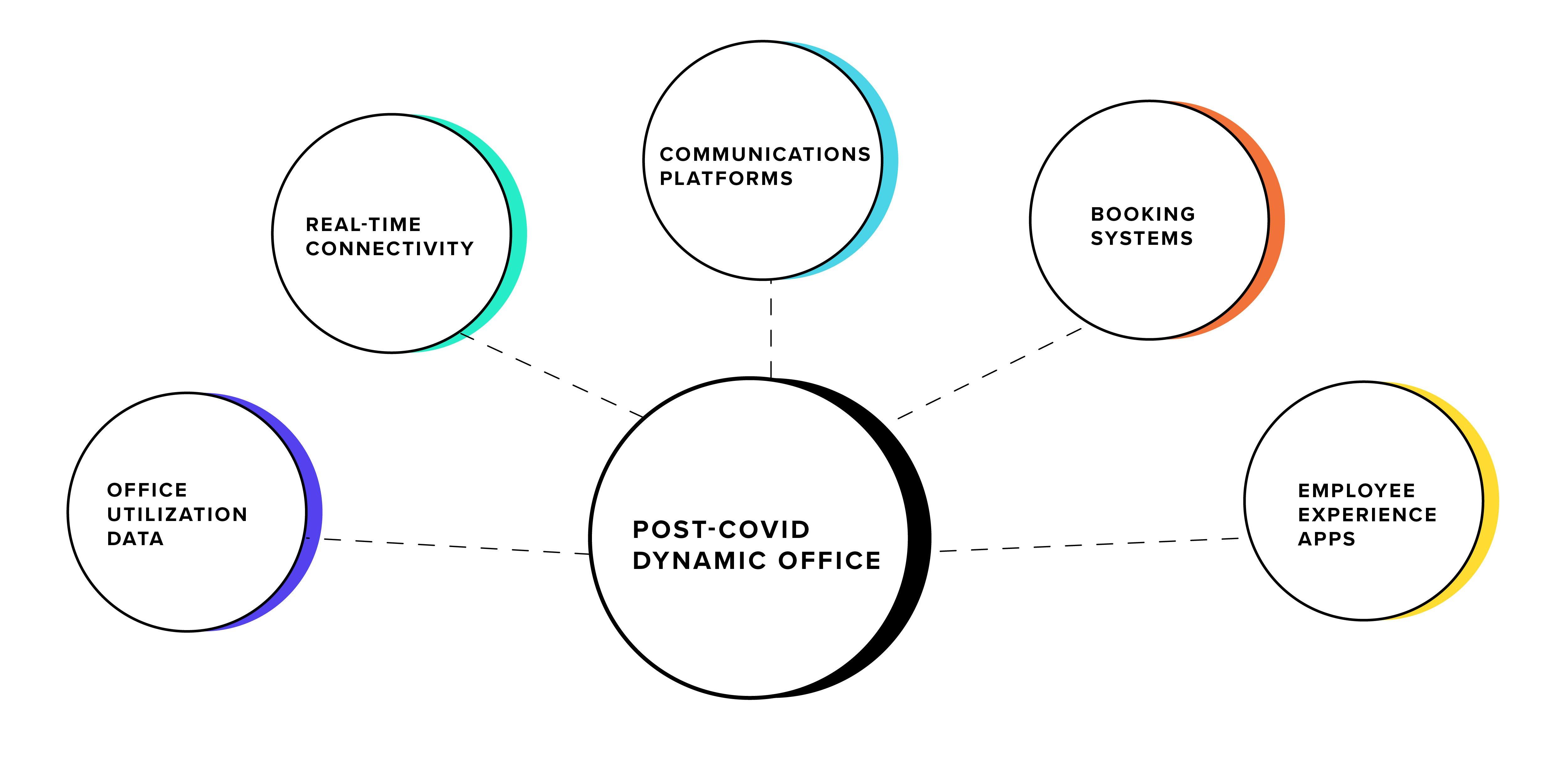 Post-COVID dynamic office diagram